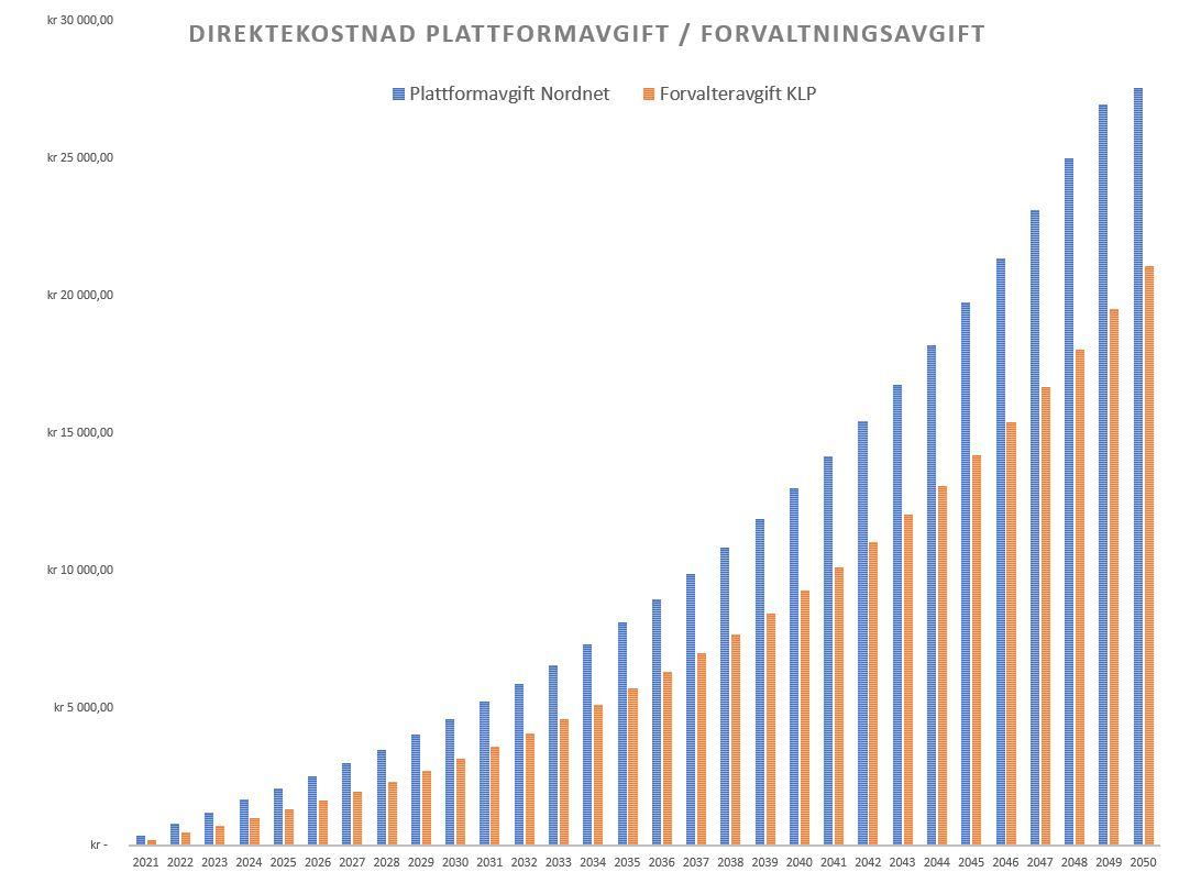 Plattformavgift Indeksfond Nordnet