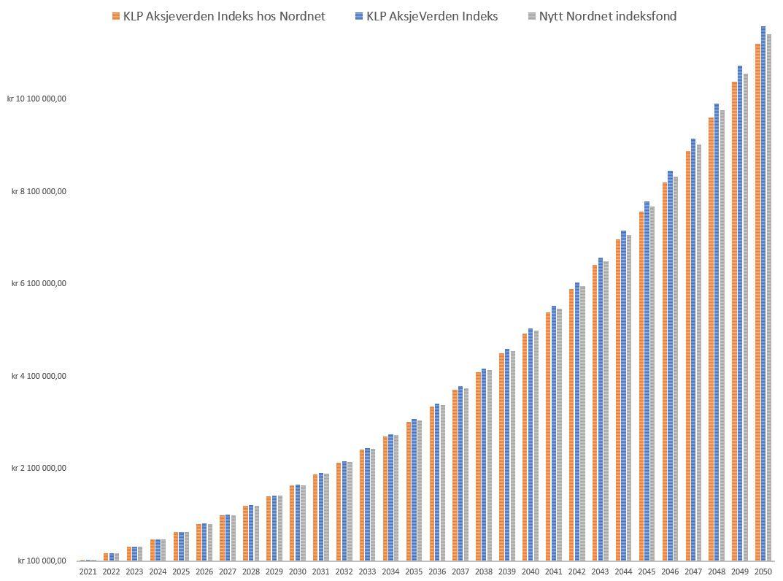 Sammenligning indeksfond plattformavgift Nordnet